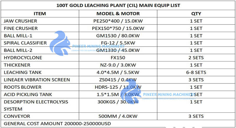 GOLD CIL PLANT BUDGET
