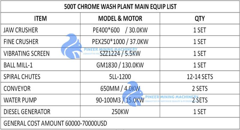 CHROME WASH PLANT BUDGET
