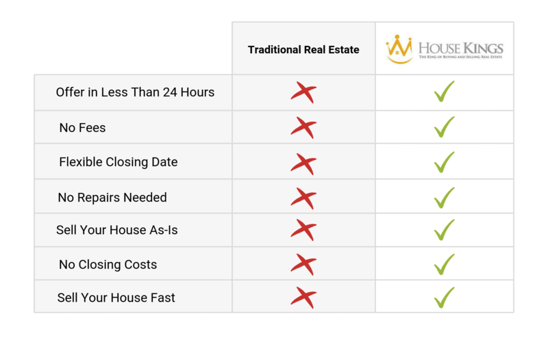 Sell House with a Realtor vs House Kings