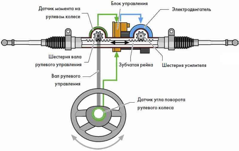 Схема электроусилителя автомобиля