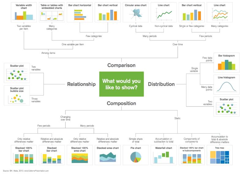 data visualisation big analytics charts