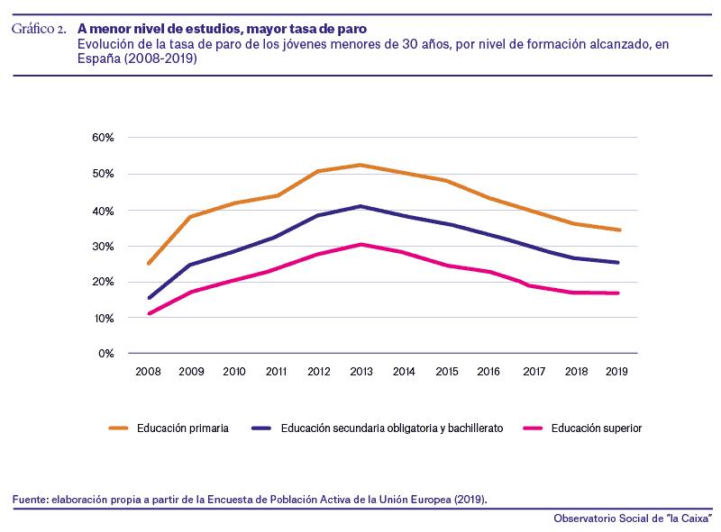 España - Precariedad laboral de los jóvenes - 1998-2018 - 3