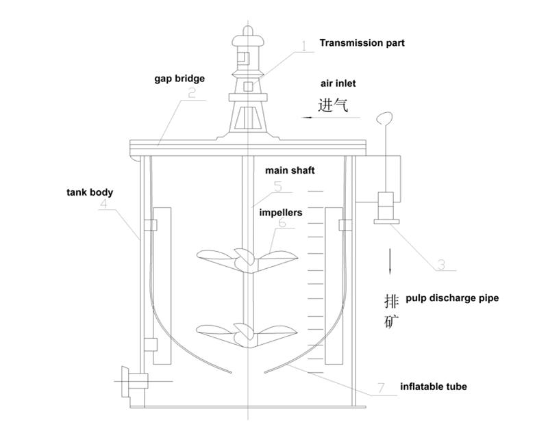vat leaching tank