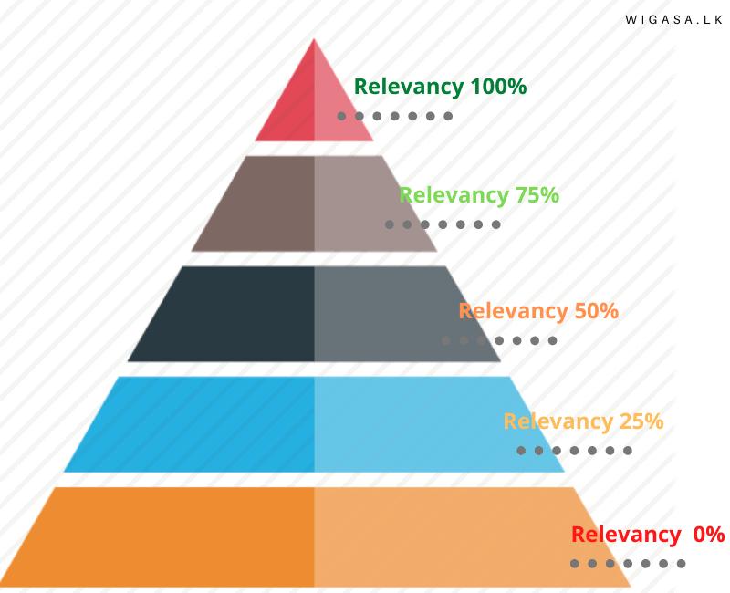 Relevancy-pyramid
