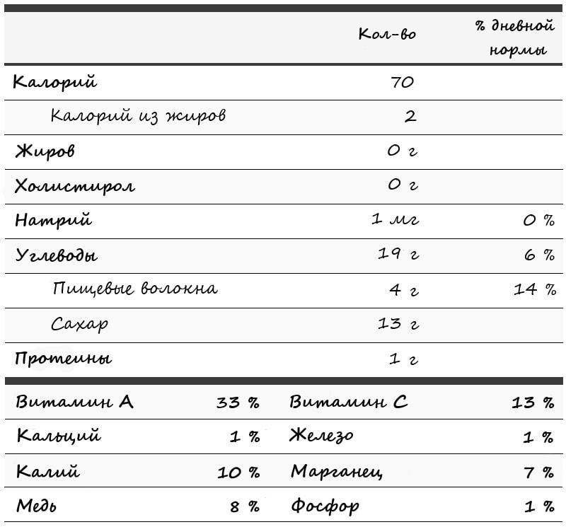 Хурма - калорийность и полезные свойства