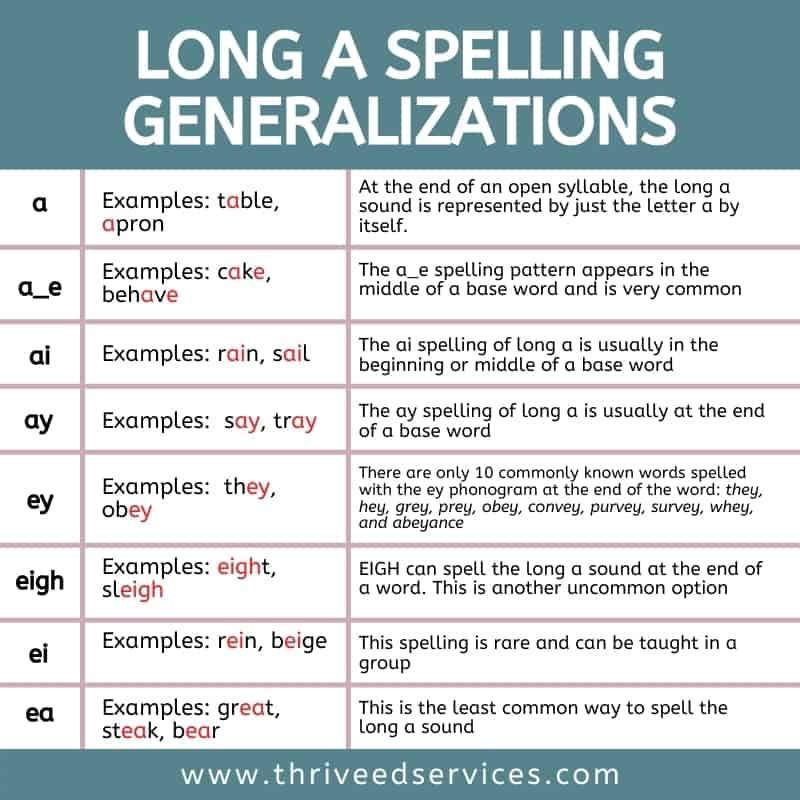 long a spelling generalizations
