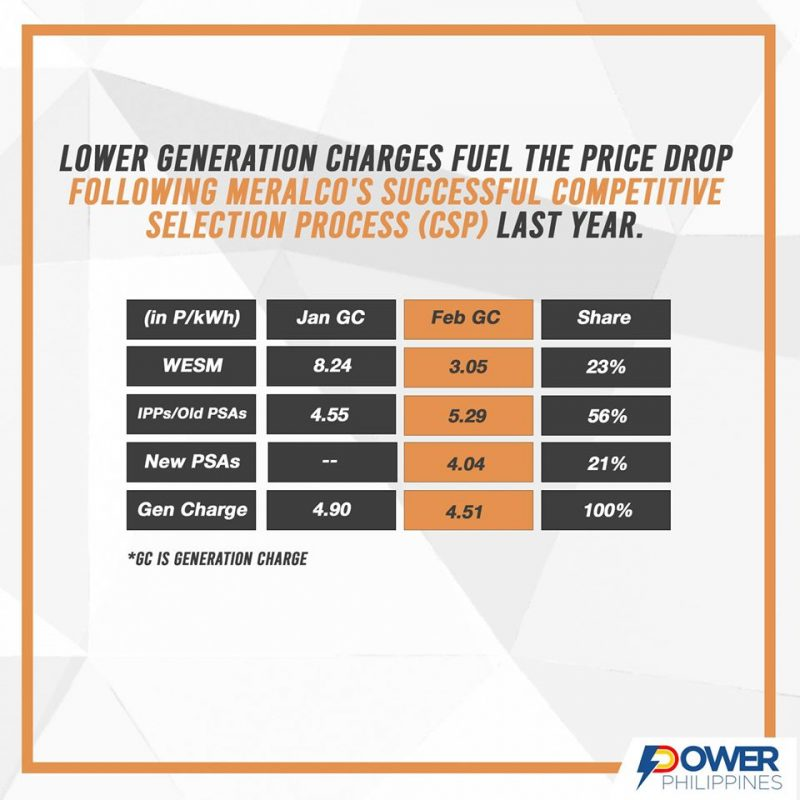 Meralco power rate decrease - February 2020