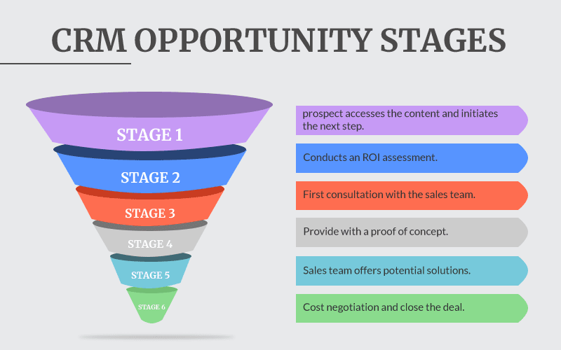 crm-opportunity-stage-blog-info-design