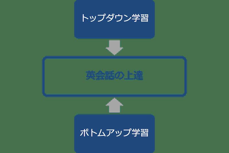 英語のトップダウン学習とボトムアップ学習