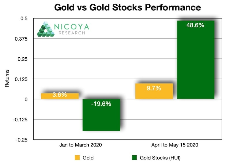 gold vs gold stocks