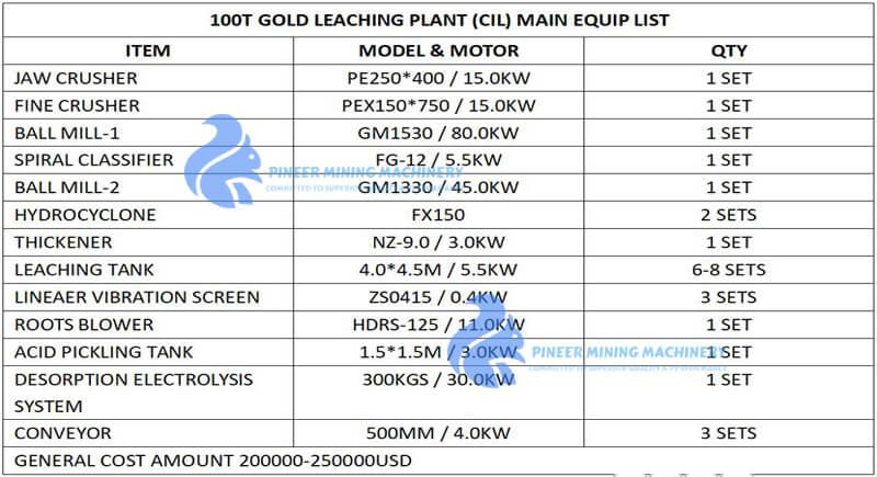 GOLD CIL PLANT BUDGET