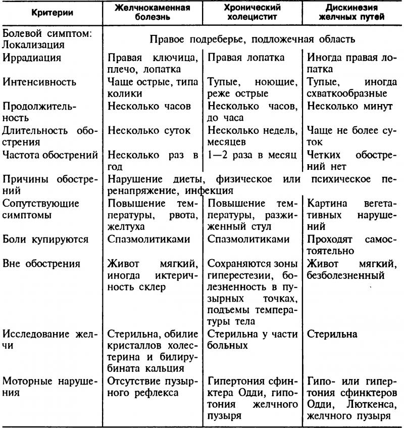 Таблица симптомов ЖКБ