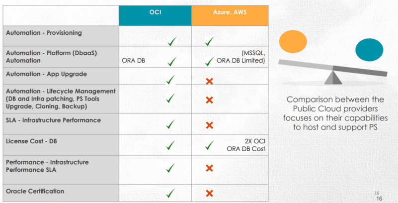 AWS, AZURE and Oracle Cloud