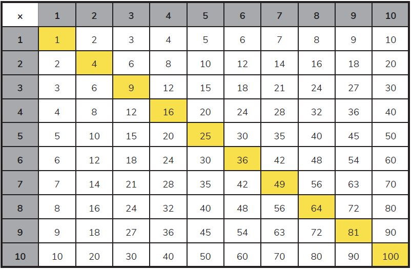Times Tables Grid Up To 100