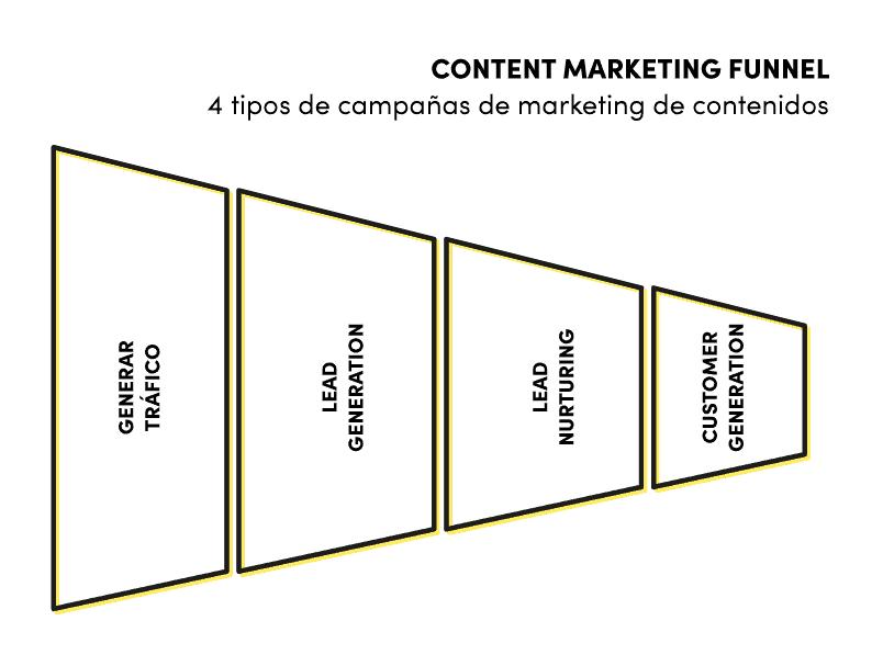 embudo del marketing de contenidos Lluvia Digital