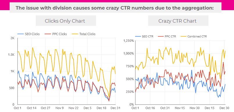 Division in Chart-specific calculated fields/charts bug – Google Data Studio