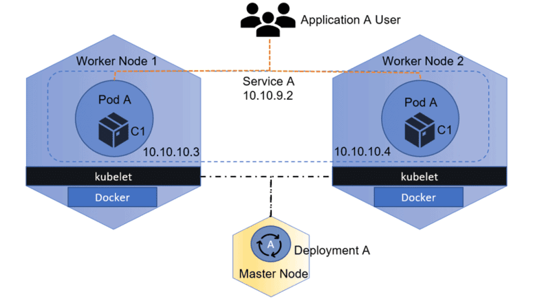 High Availability In Kubernetes