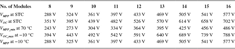 PV String Configuration for Different Number of Panels Connected in Series