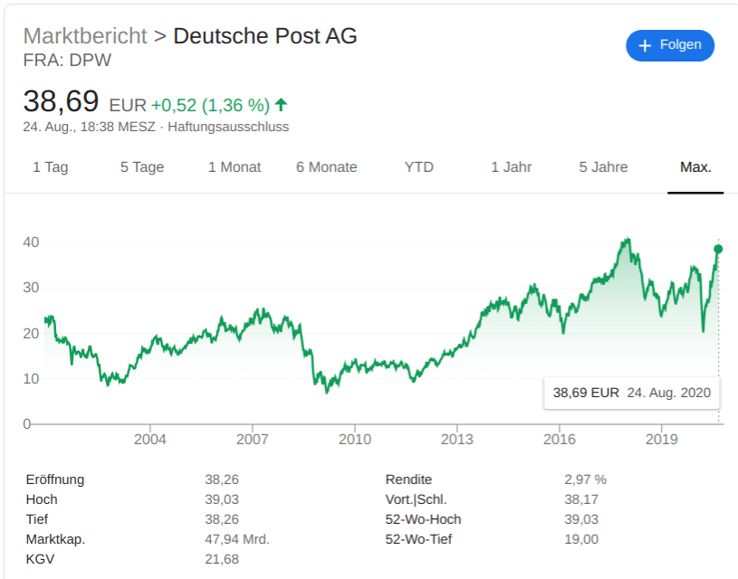 Chart Deutsche Post AG
