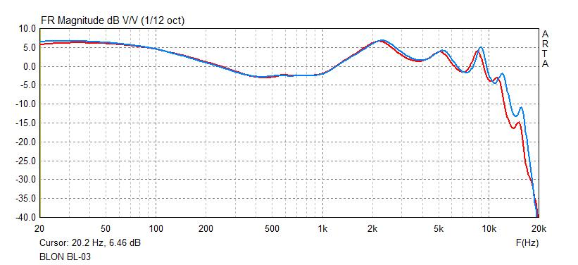 BL-03 frequency response graph