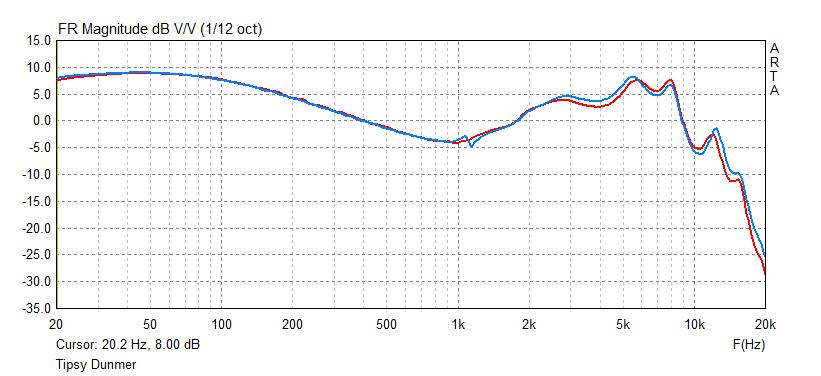 Tipsy Dunmer frequency response measurement
