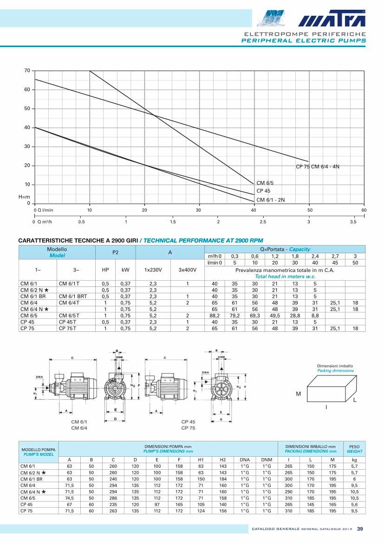 Características de la Bombas de agua Periférica – Matra CM6/2N