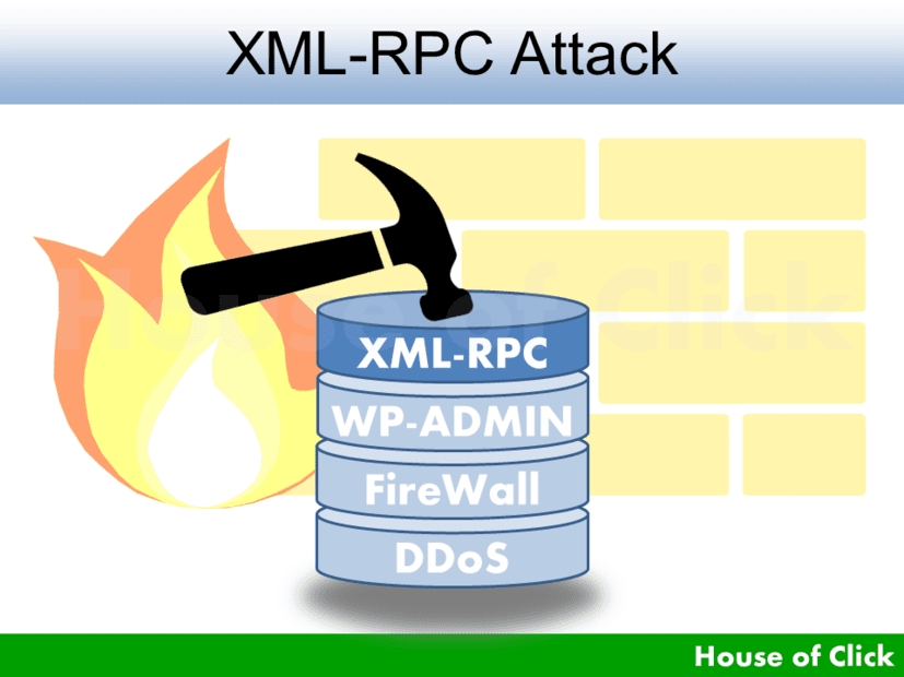 XML RPC Attack