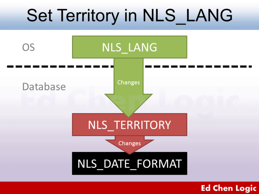 How NLS_LANG Affects NLS_DATE_FORMAT When NLS_LANG is Set Territory Only