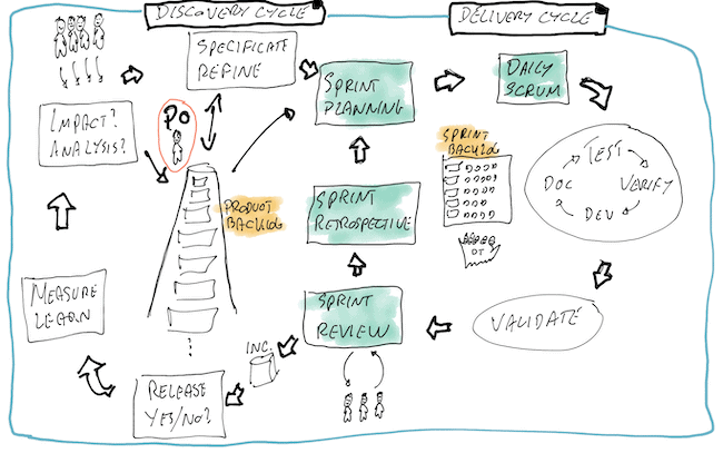Scrum Product Owner Discovery-Delivery_cycle