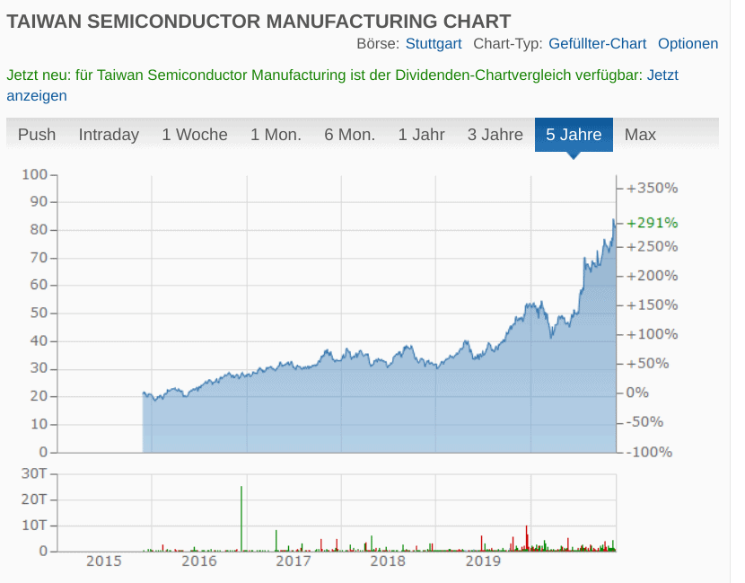 Chart: Taiwan Semiconductor Manufacturing