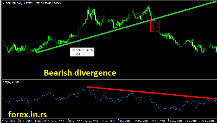 relative strength index bearish divergence example