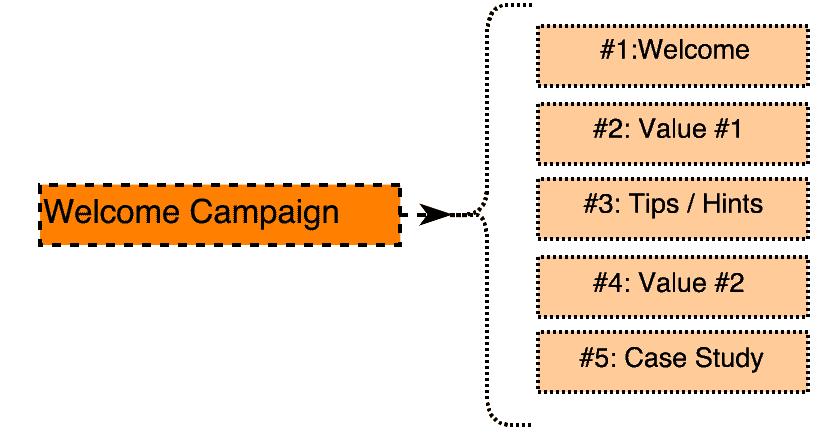 lead nurturing campagne bienvenue