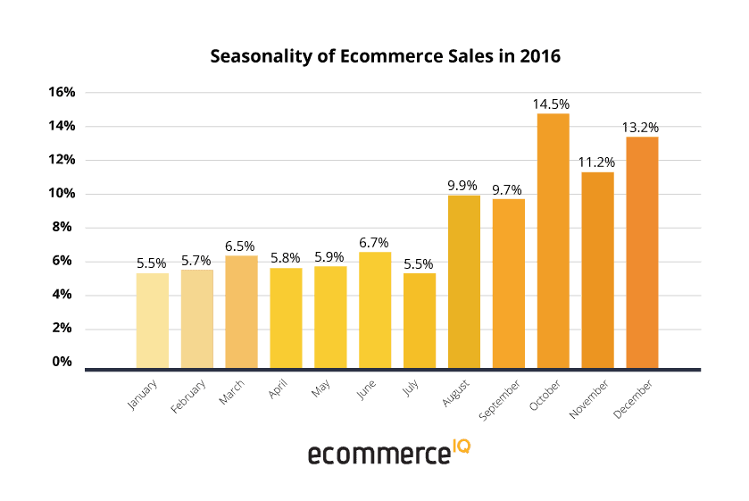 eIQ seasonality of ecommerce sales in SEA in 2016