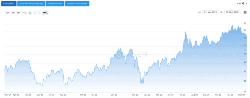 Chart Lyxor MSCI China UCITS ETF – Acc