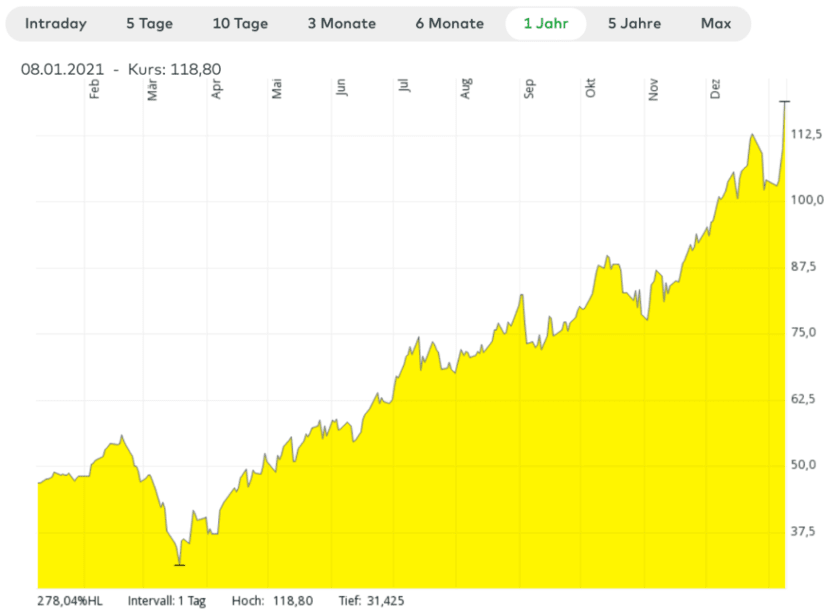 Chart ARK ETF Trust - Innovation ETF Registered Shares o.N.
