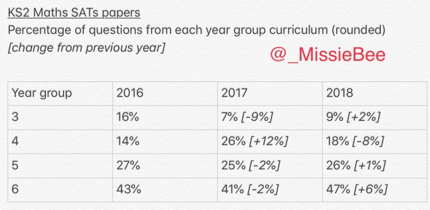 SATs Papers 2018 Maths Content by Year