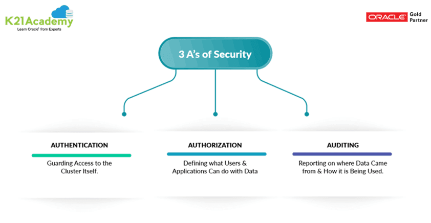 3 A's of Security