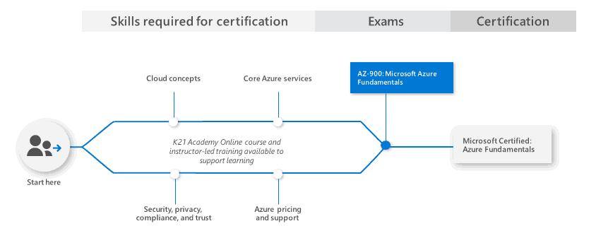 Azure Learning Path