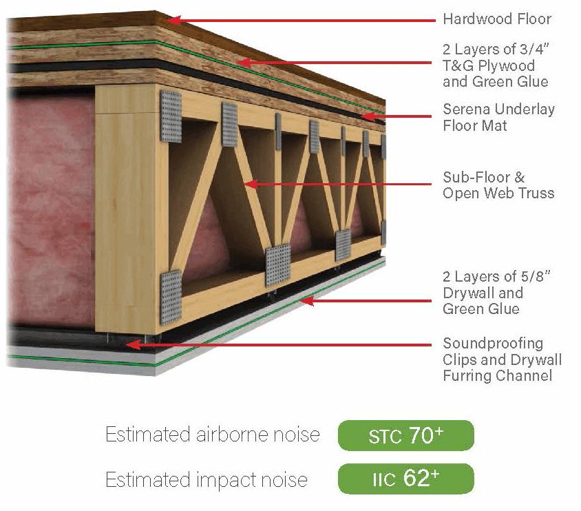 Soundproofing-Company-premium-soundproof-floor-diagram