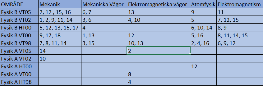 Sammanställning av de uppgifter till de olika proven som rör Fysik 2-kursen