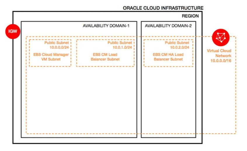 Oracle Cloud Infrastructure Network