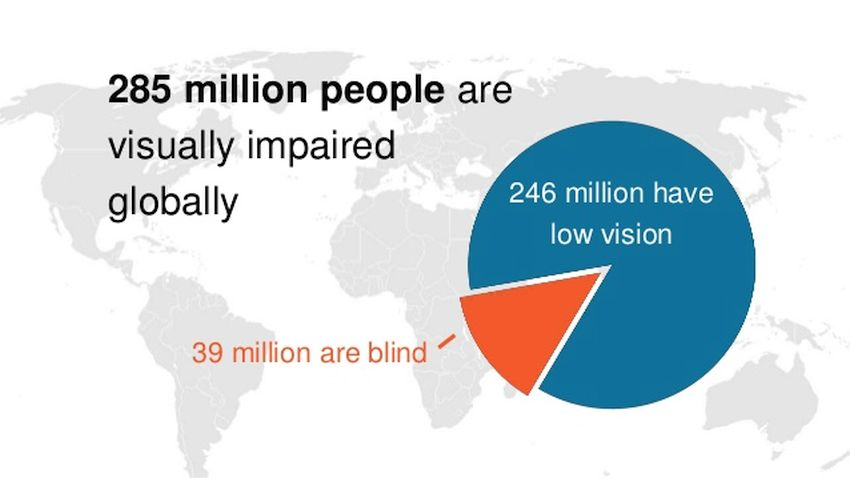 Global Blindness: and visual impairment