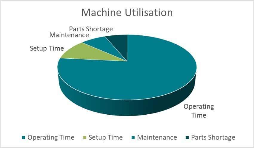 Machine Utilisation Chart