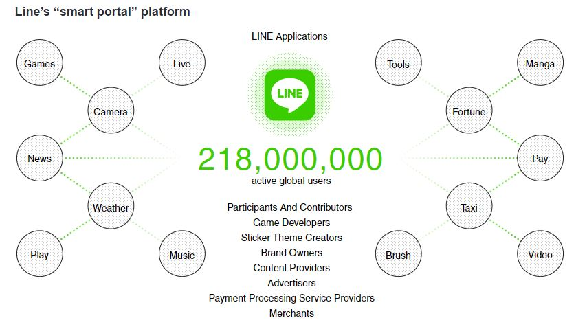 Line debuts as 2016's biggest tech IPO