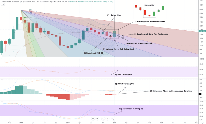 crypto bull market price chart