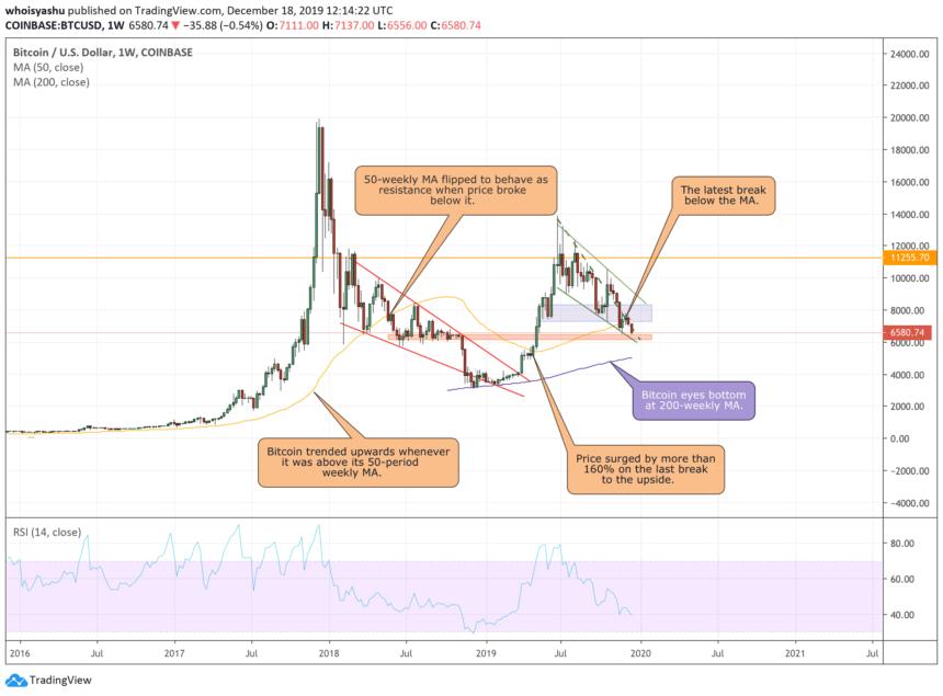 bitcoin, bitcoin price, btc usd,