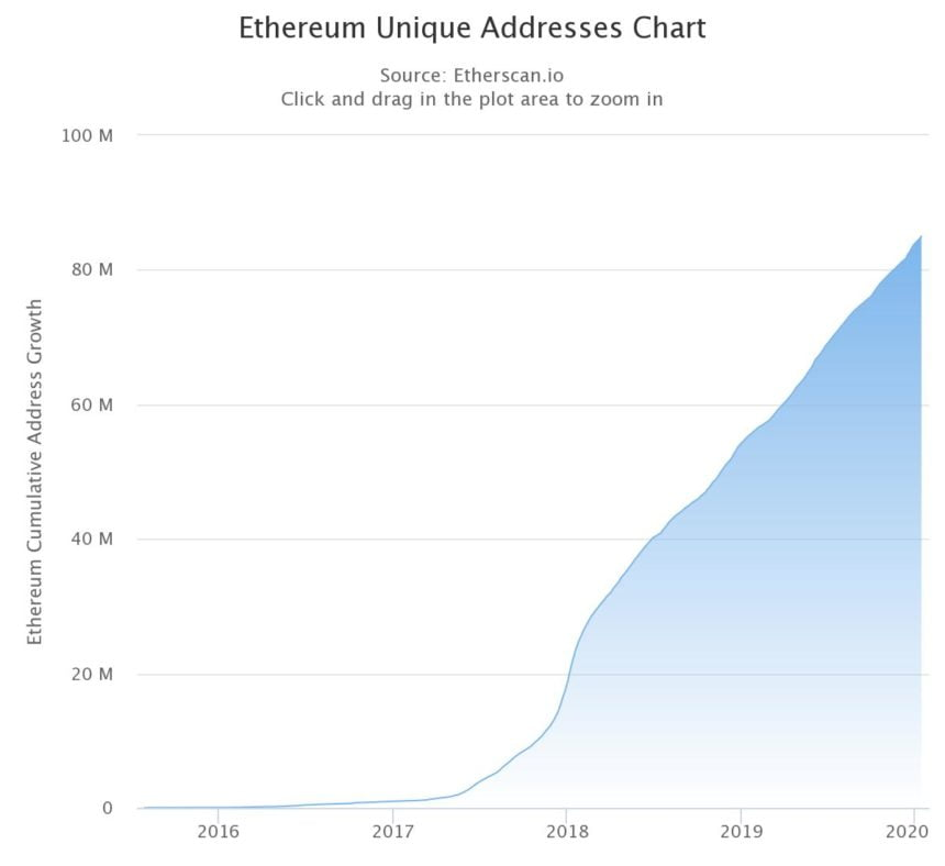 "chart 11 860x788 - Ethereum to See Biggest Upgrade Ever Says Investment Fund, And Future is ""Bright"""
