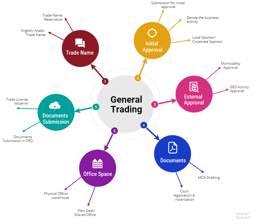 general trading license
