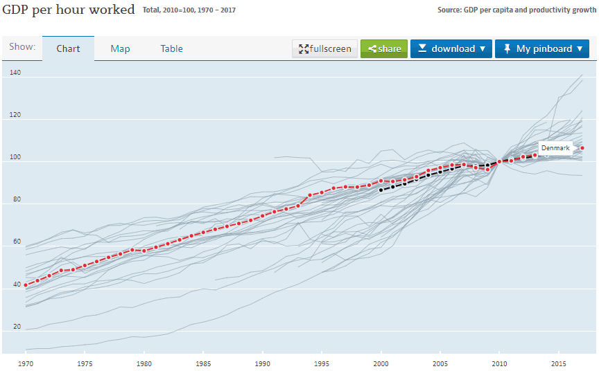 Stigning i produktivitet i Danmark 1970 til 2017