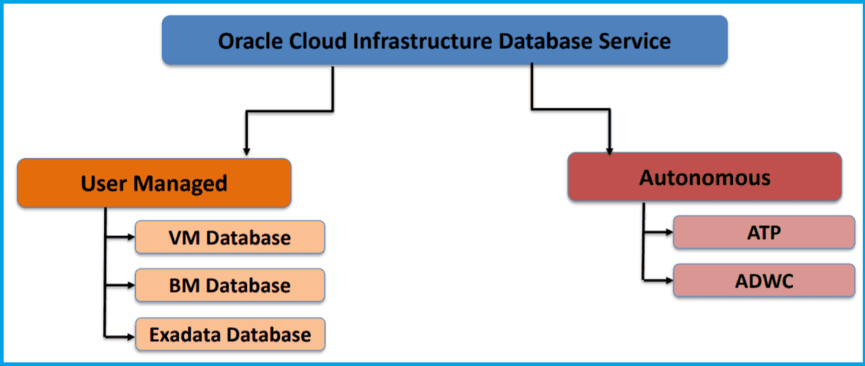 Databases On Oracle Cloud Infrastructure